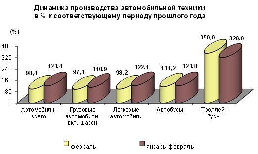 В Российской Федерации выросло производство легковых машин после спада следующего года — Росстат