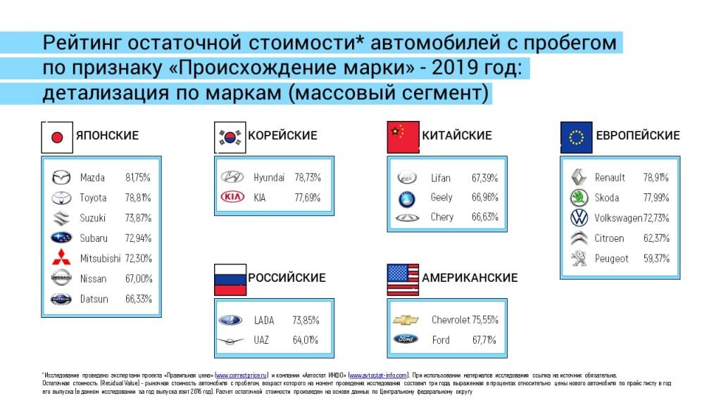 Названы самые ликвидные автомобили на рынке РФ